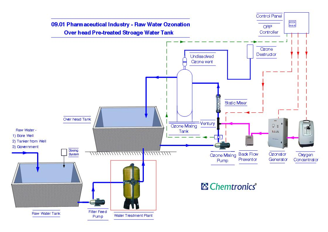 Raw Water Treatment Systems
