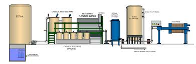 Industrial Wastewater Systems